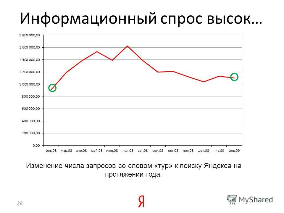 Информационный спрос высок… 29 Изменение числа запросов со словом «тур» к поиску Яндекса на протяжении года.