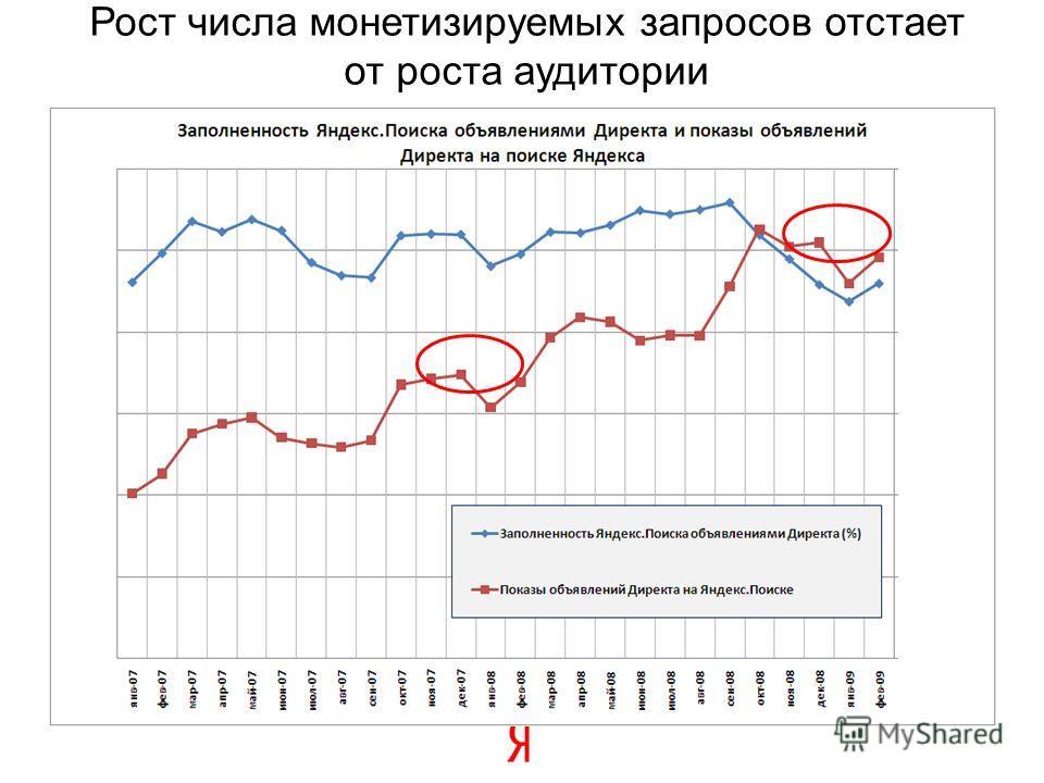 Рост числа монетизируемых запросов отстает от роста аудитории