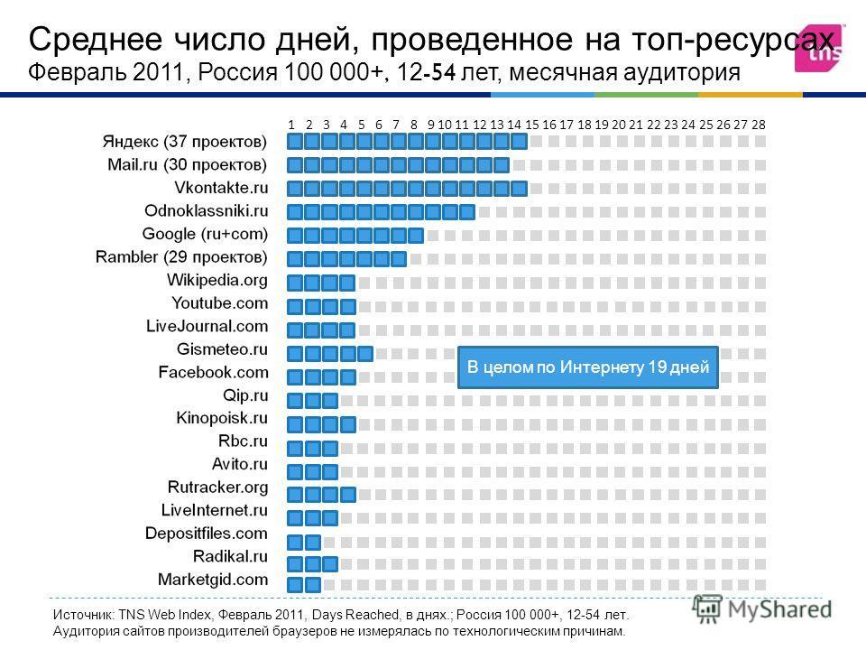 12345678910111213141516171819202122232425262728 Среднее число дней, проведенное на топ - ресурсах Февраль 2011, Россия 100 000+, 12-54 лет, месячная аудитория Источник: TNS Web Index, Февраль 2011, Days Reached, в днях.; Россия 100 000+, 12-54 лет. А