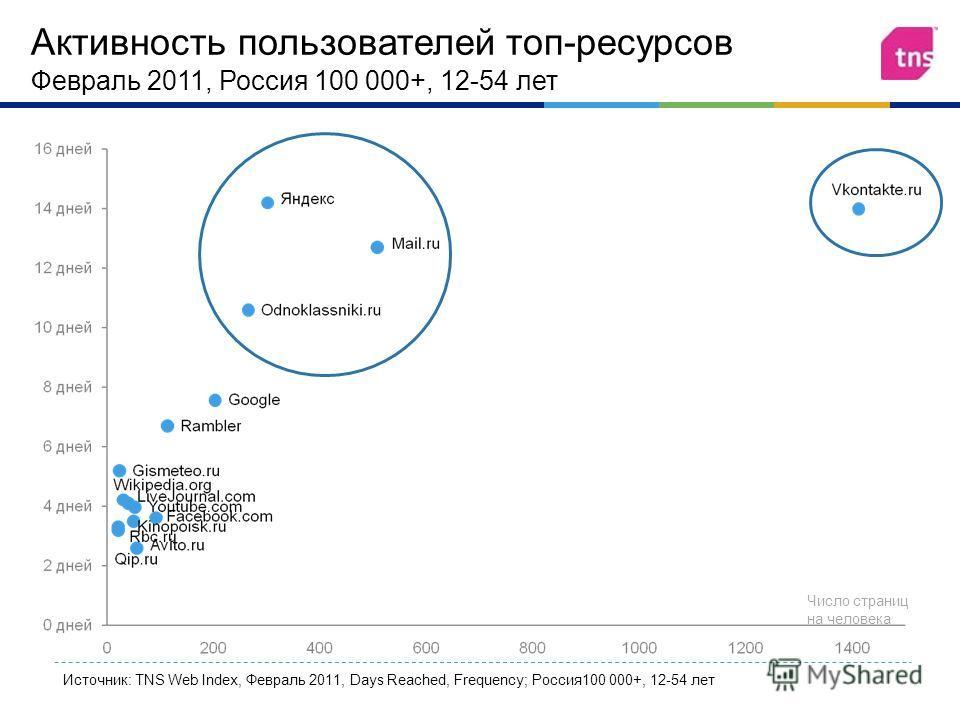 Активность пользователей топ - ресурсов Февраль 2011, Россия 100 000+, 12-54 лет Источник: TNS Web Index, Февраль 2011, Days Reached, Frequency; Россия100 000+, 12-54 лет Число страниц на человека
