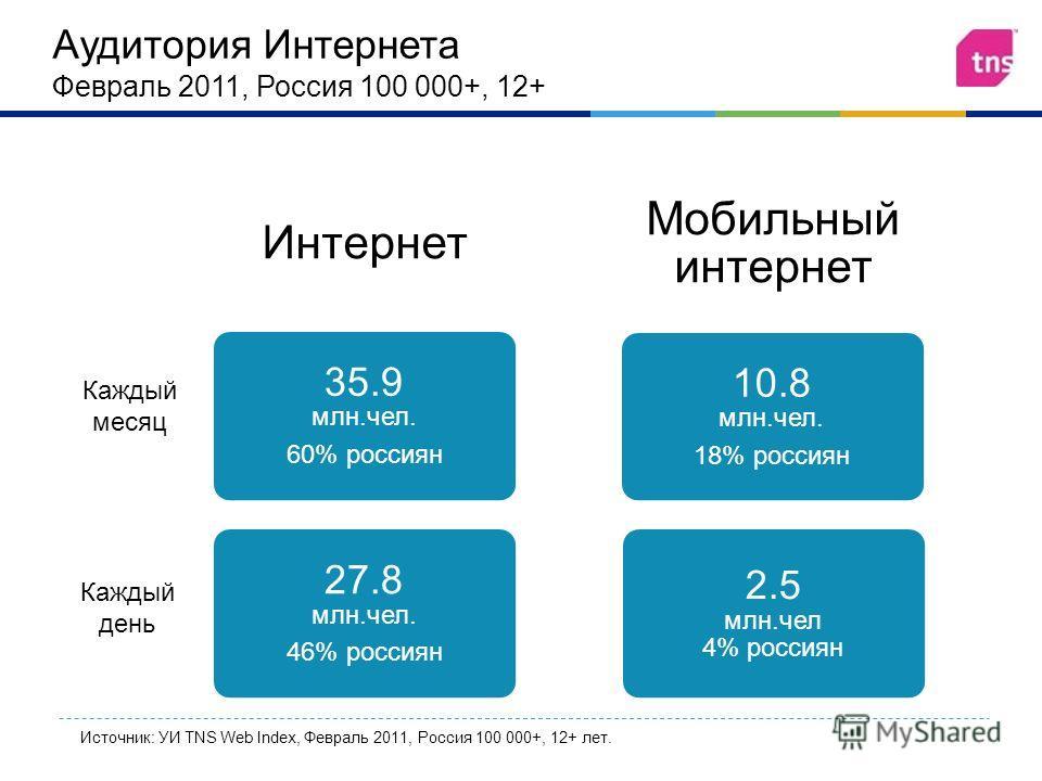 Аудитория Интернета Февраль 2011, Россия 100 000+, 12+ Интернет 35.9 млн. чел. 60% россиян 27.8 млн. чел. 46% россиян Мобильный интернет 10.8 млн. чел. 18% россиян 2.5 млн. чел 4% россиян Каждый месяц Каждый день Источник: УИ TNS Web Index, Февраль 2