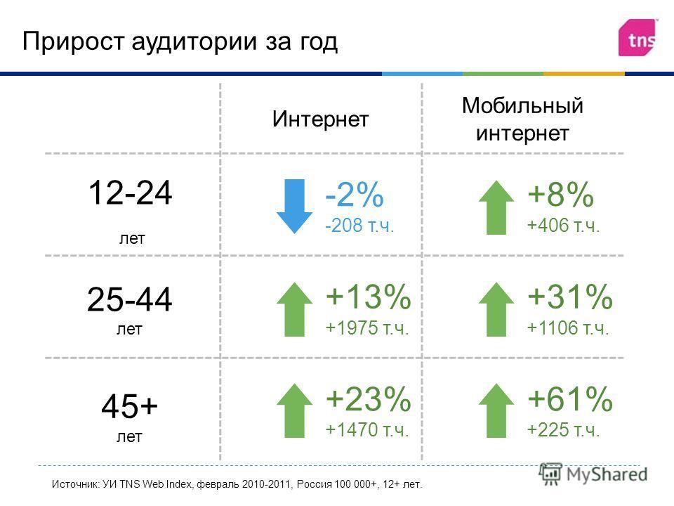 Интернет Мобильный интернет -2% -208 т. ч. +8 % +406 т. ч. +13% +1975 т. ч. +31% +1106 т. ч. +23% +1470 т. ч. + 61 % +225 т. ч. 12-24 лет Источник: УИ TNS Web Index, февраль 2010-2011, Россия 100 000+, 12+ лет. Прирост аудитории за год 25-44 лет 45+