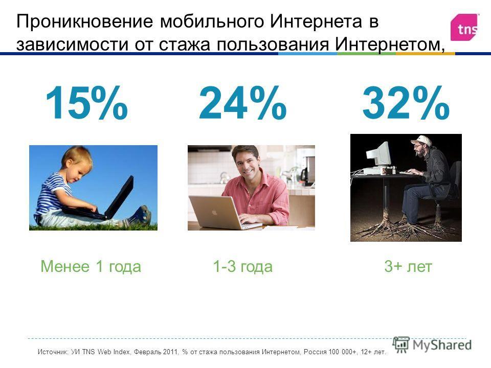 Проникновение мобильного Интернета в зависимости от стажа пользования Интернетом, 32%24%15% Менее 1 года1-3 года3+ лет Источник: УИ TNS Web Index, Февраль 2011, % от стажа пользования Интернетом, Россия 100 000+, 12+ лет.