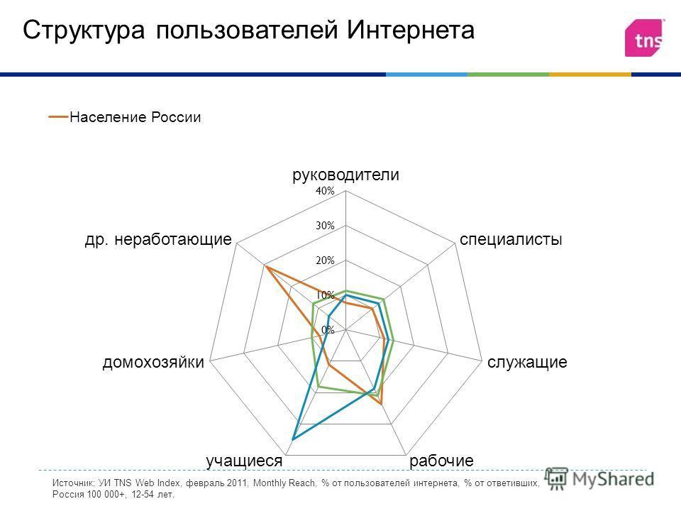 Структура пользователей Интернета Источник: УИ TNS Web Index, февраль 2011, Monthly Reach, % от пользователей интернета, % от ответивших, Россия 100 000+, 12-54 лет.