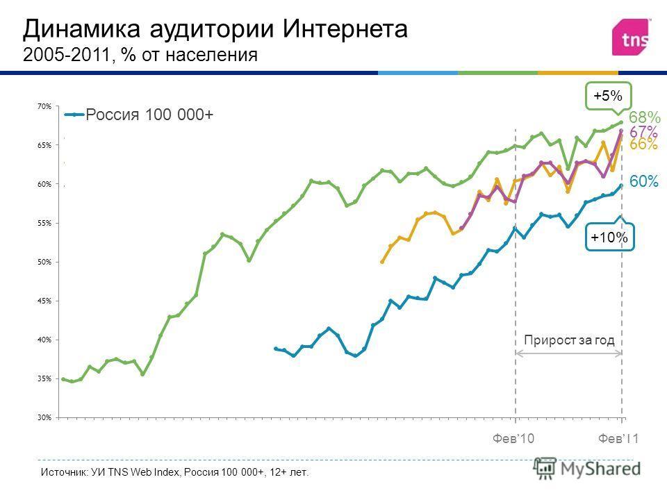 Источник: УИ TNS Web Index, Россия 100 000+, 12+ лет. Динамика аудитории Интернета 2005-201 1, % от населения +10% 68%68% +5% 67%67% 66%66% 60 % Фев 10Фев 1 1 Прирост за год