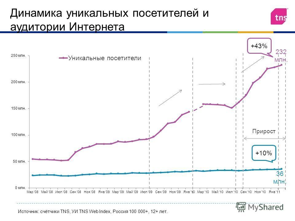 Источник: счётчики TNS, УИ TNS Web Index, Россия 100 000+, 12+ лет. +43% Прирост +10% Динамика уникальных посетителей и аудитории Интернета 232 млн. 36 млн.