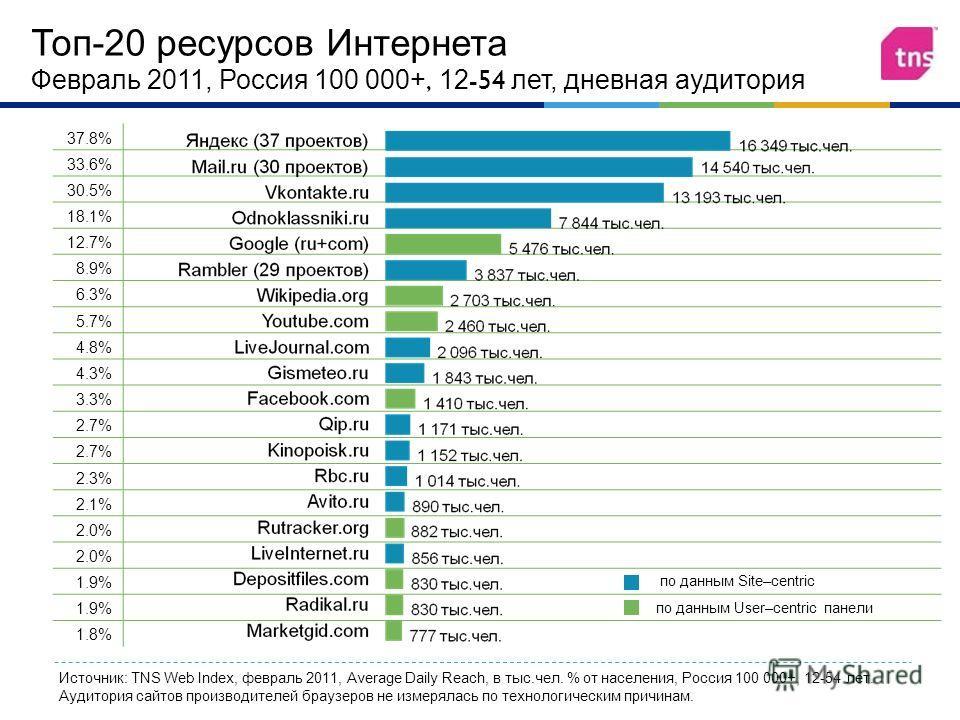 37.8% 33.6% 30.5% 18.1% 12.7% 8.9% 6.3% 5.7%5.7% 4.8% 4.3% 3.3% 2.7% 2.3% 2.1% 2.0% 1.9% 1.8% Топ - 20 ресурсов Интернета Февраль 2011, Россия 100 000+, 12-54 лет, дневная аудитория Источник: TNS Web Index, февраль 2011, Average Daily Reach, в тыс.че