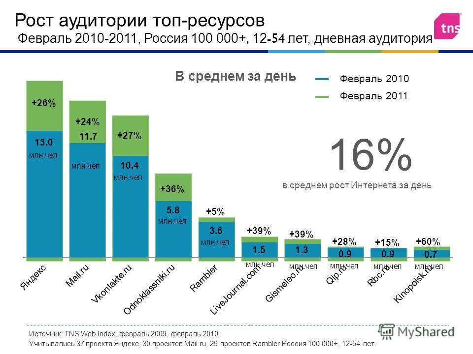 Рост аудитории топ - ресурсов Февраль 2010-2011, Россия 100 000+, 12-54 лет, дневная аудитория Источник: TNS Web Index, февраль 2009, февраль 2010. Учитывались 37 проекта Яндекс, 30 проектов Mail.ru, 29 проектов Rambler Россия 100 000+, 12-54 лет. Фе