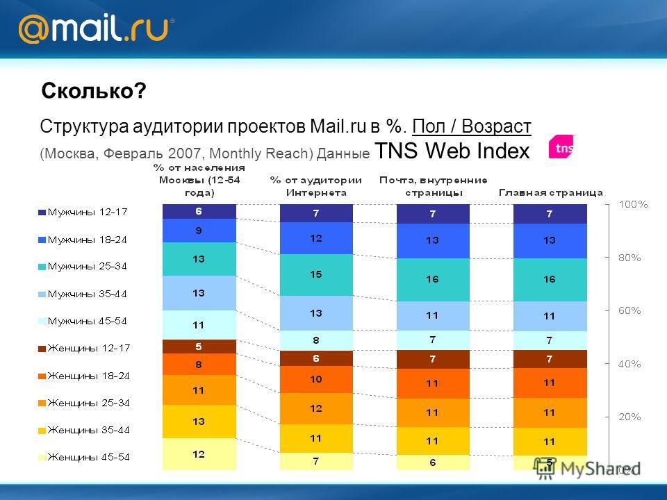 Сколько? Структура аудитории проектов Mail.ru в %. Пол / Возраст (Москва, Февраль 2007, Monthly Reach) Данные TNS Web Index