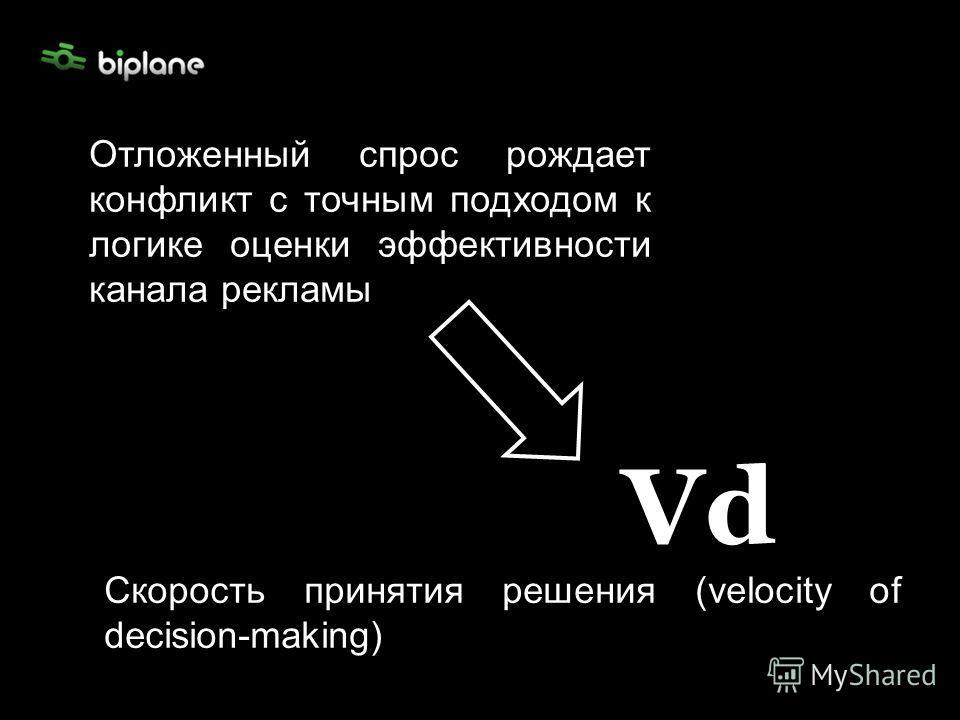 Отложенный спрос рождает конфликт с точным подходом к логике оценки эффективности канала рекламы Скорость принятия решения (velocity of decision-making) Vd