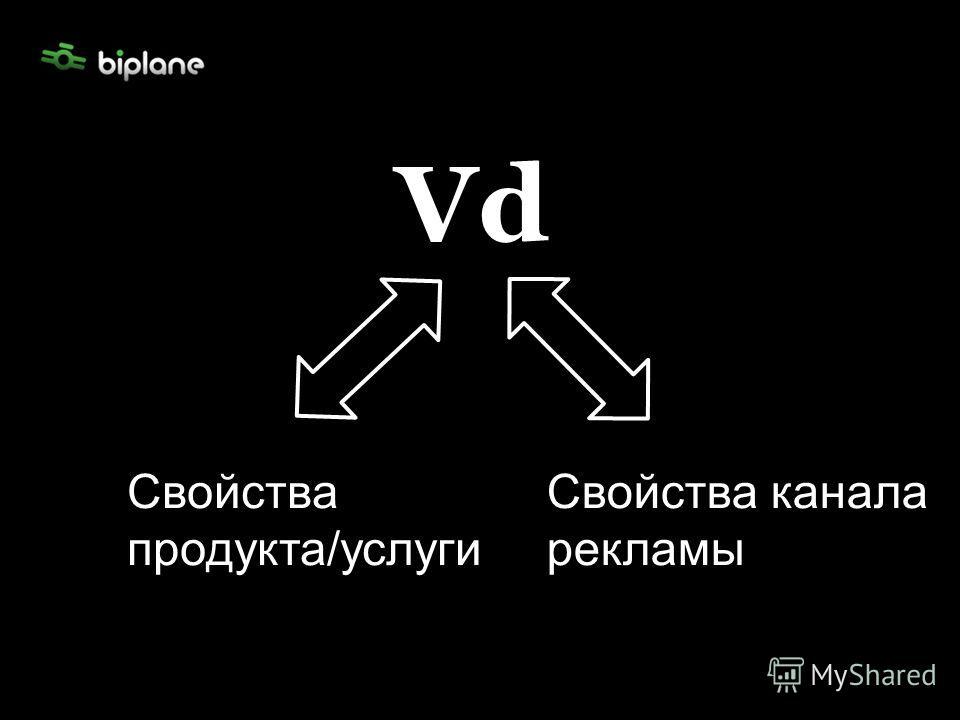 Vd Свойства продукта/услуги Свойства продукта/услуги Свойства канала рекламы
