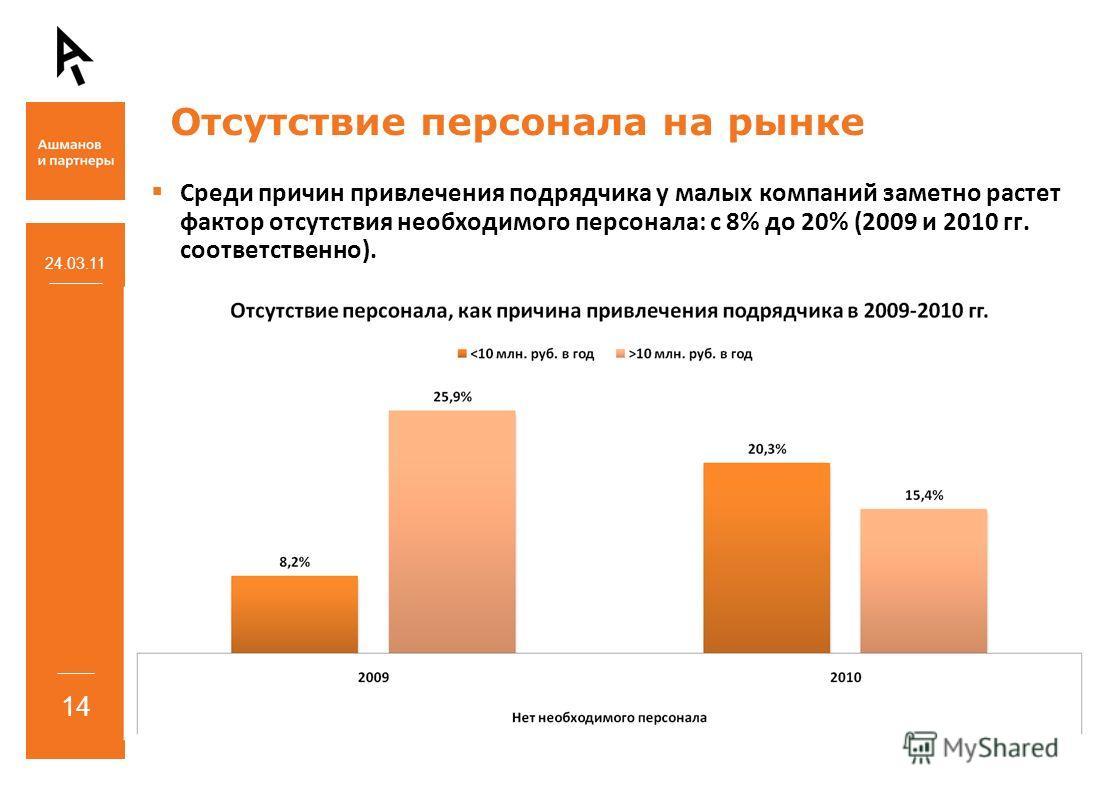 Среди причин привлечения подрядчика у малых компаний заметно растет фактор отсутствия необходимого персонала: с 8% до 20% (2009 и 2010 гг. соответственно). 24.03.11 14 Отсутствие персонала на рынке