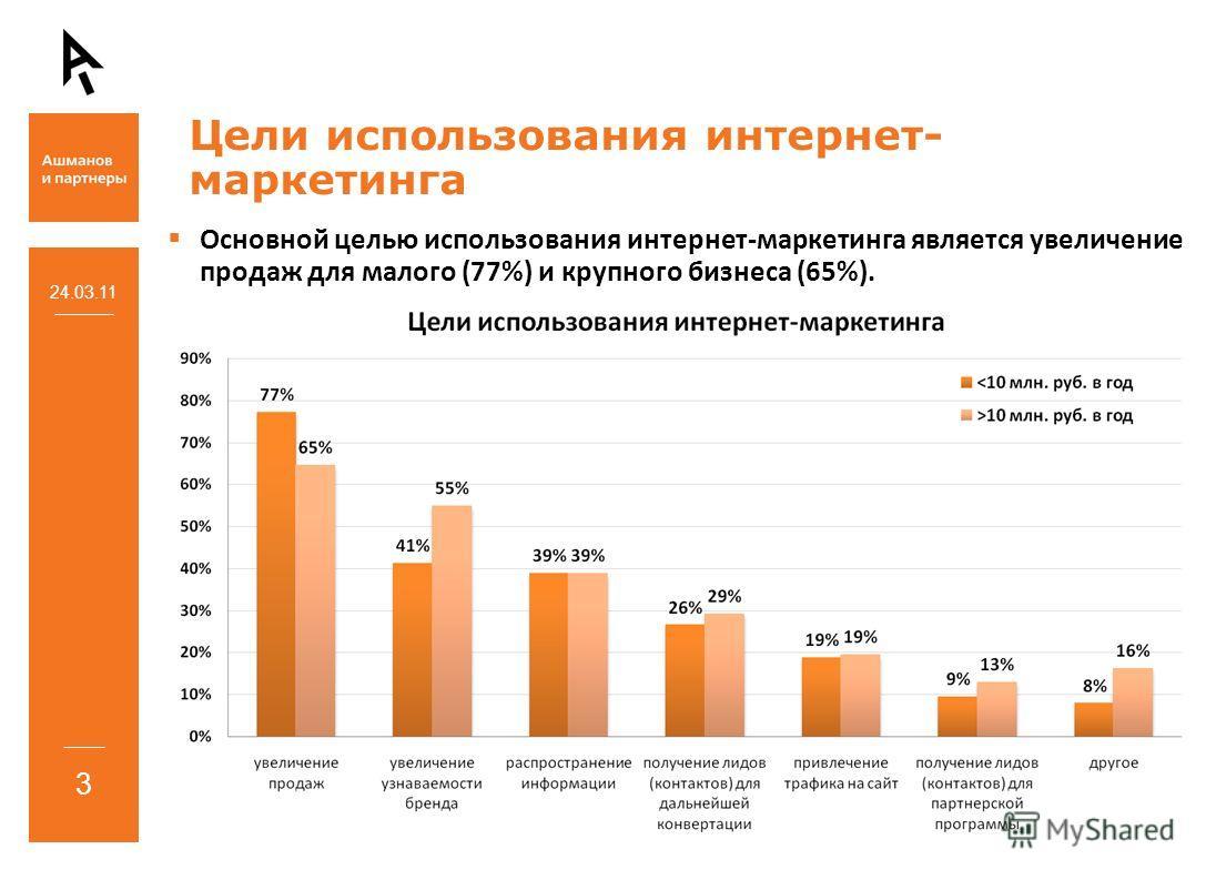 Основной целью использования интернет-маркетинга является увеличение продаж для малого (77%) и крупного бизнеса (65%). 24.03.11 3 Цели использования интернет- маркетинга