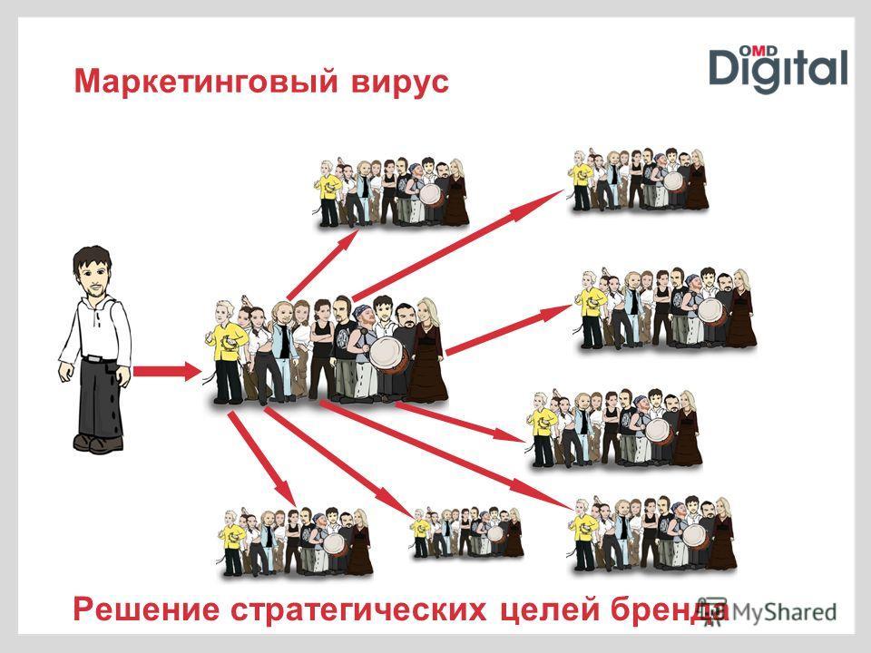 Маркетинговый вирус Решение стратегических целей бренда