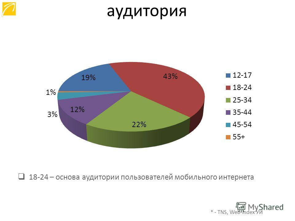 18-24 – основа аудитории пользователей мобильного интернета * - TNS, Web-index УИ аудитория