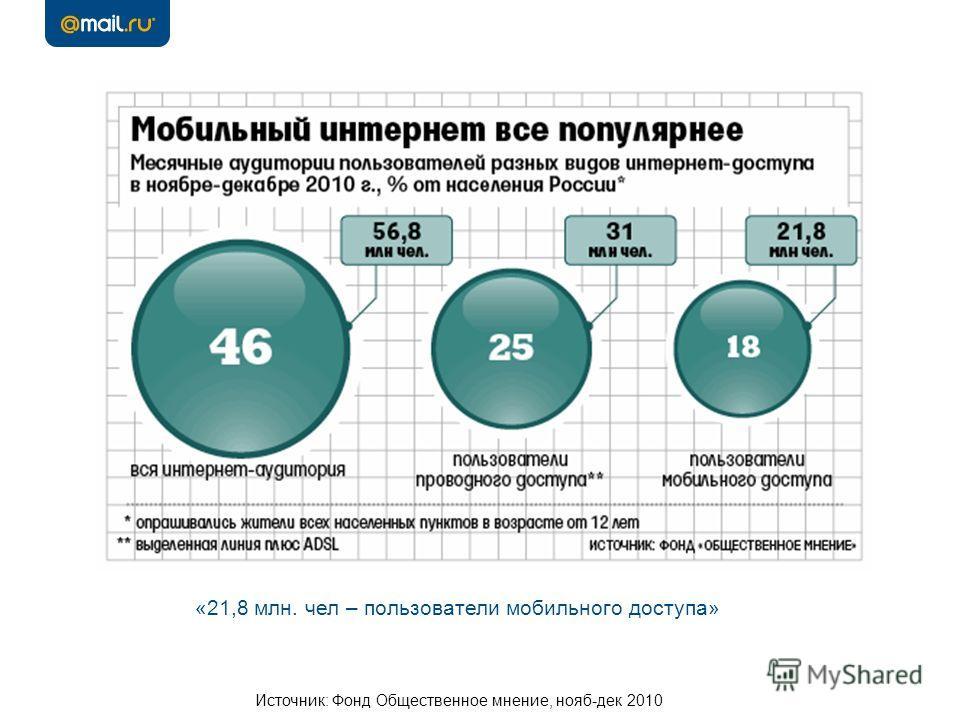Источник: Фонд Общественное мнение, нояб-дек 2010 «21,8 млн. чел – пользователи мобильного доступа»