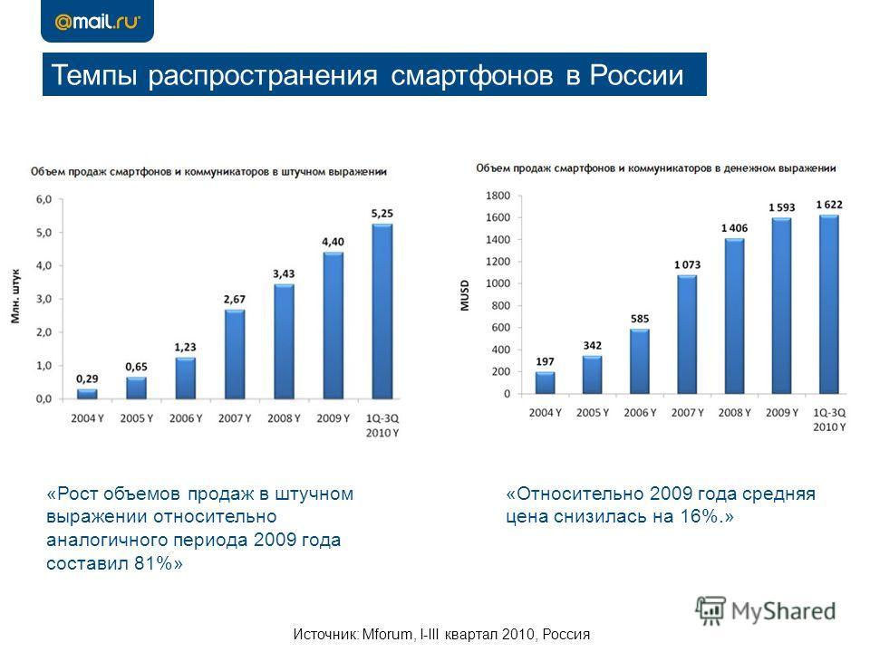 Источник: Mforum, I-III квартал 2010, Россия Темпы распространения смартфонов в России «Рост объемов продаж в штучном выражении относительно аналогичного периода 2009 года составил 81%» «Относительно 2009 года средняя цена снизилась на 16%.»