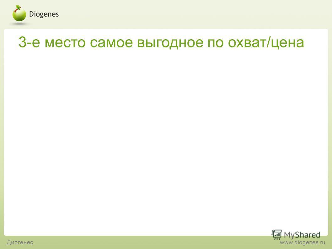 3-е место самое выгодное по охват/цена Диогенесwww.diogenes.ru
