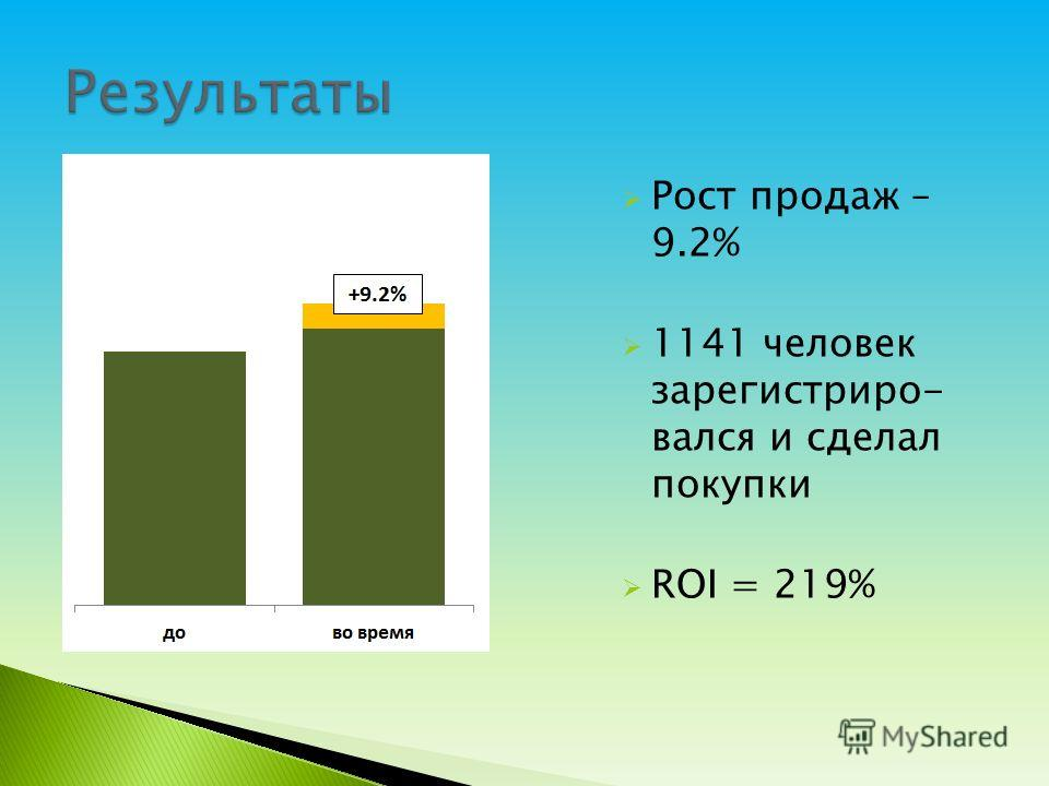 Рост продаж – 9.2% 1141 человек зарегистриро- вался и сделал покупки ROI = 219%