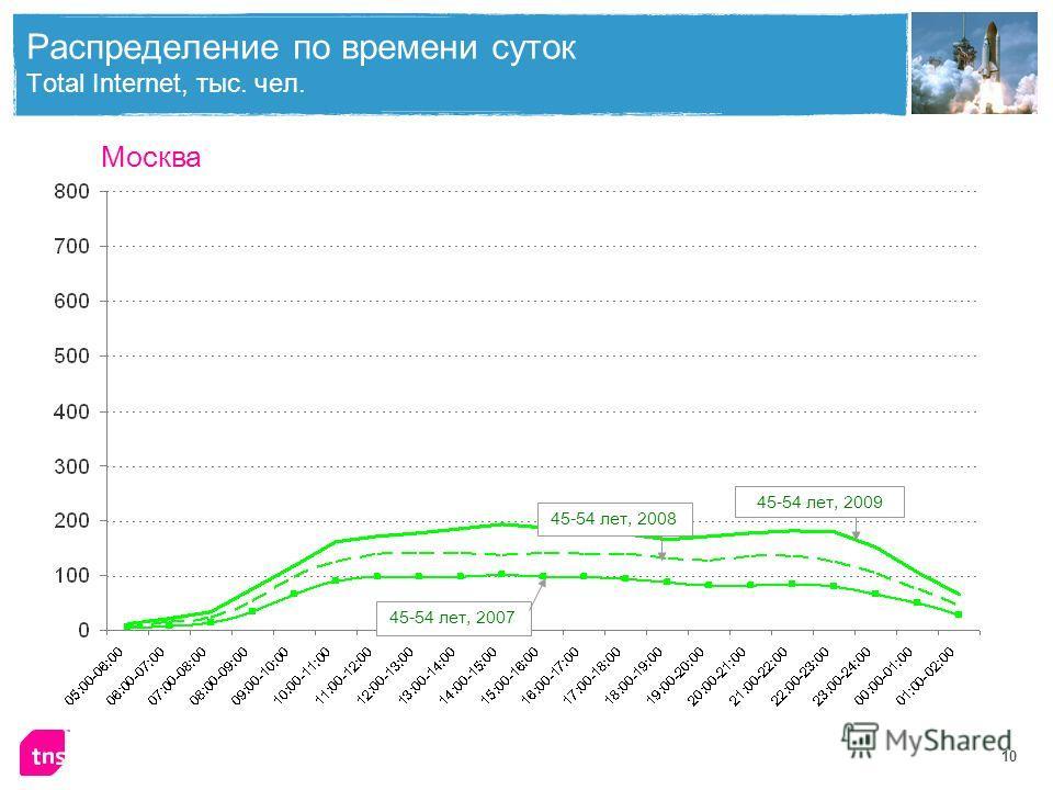 10 45-54 лет, 200945-54 лет, 2008 45-54 лет, 2007 Распределение по времени суток Total Internet, тыс. чел. Москва