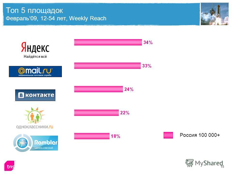 15 Топ 5 площадок Февраль09, 12-54 лет, Weekly Reach Россия 100 000+ Москва С.-Петербург