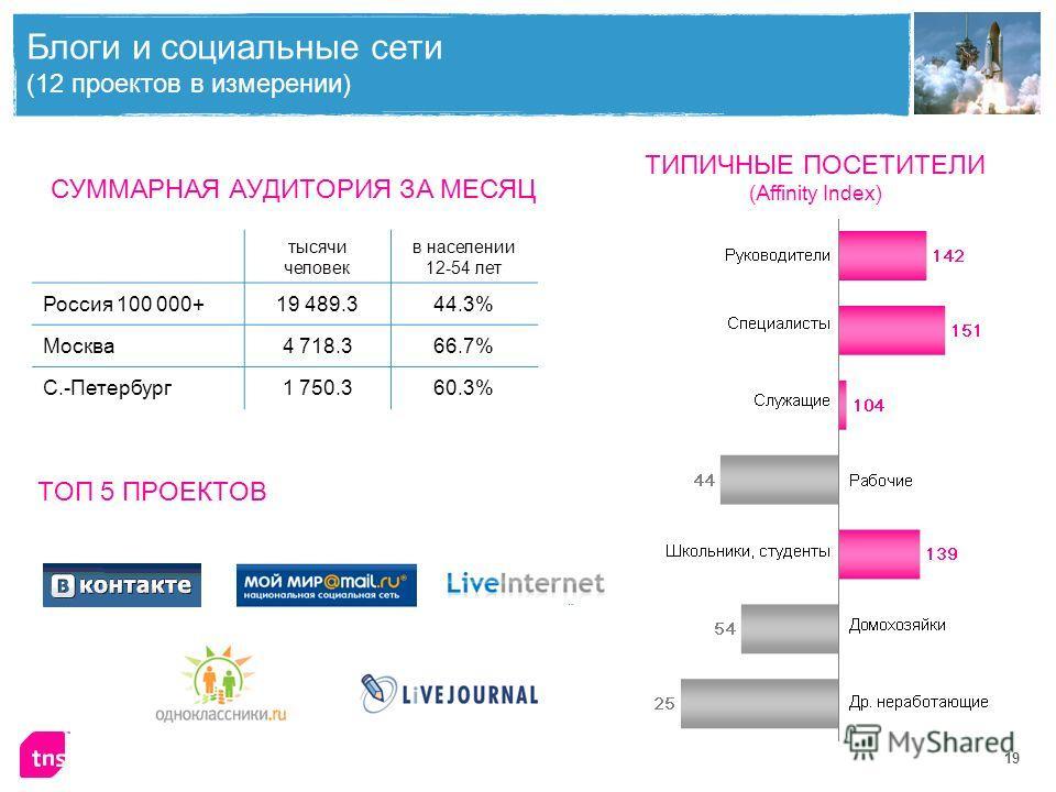 19 Блоги и социальные сети (12 проектов в измерении) тысячи человек в населении 12-54 лет Россия 100 000+19 489.344.3% Москва4 718.366.7% С.-Петербург1 750.360.3% СУММАРНАЯ АУДИТОРИЯ ЗА МЕСЯЦ ТИПИЧНЫЕ ПОСЕТИТЕЛИ (Affinity Index) ТОП 5 ПРОЕКТОВ
