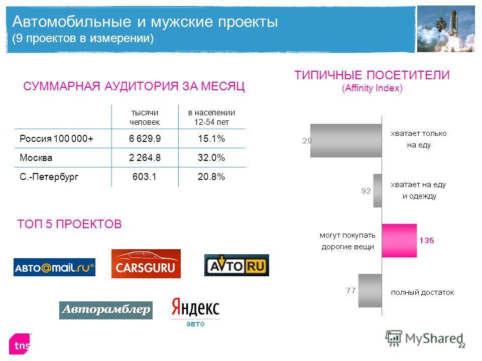 22 Автомобильные и мужские проекты (9 проектов в измерении) тысячи человек в населении 12-54 лет Россия 100 000+6 629.915.1% Москва2 264.832.0% С.-Петербург603.120.8% СУММАРНАЯ АУДИТОРИЯ ЗА МЕСЯЦ ТИПИЧНЫЕ ПОСЕТИТЕЛИ (Affinity Index) ТОП 5 ПРОЕКТОВ