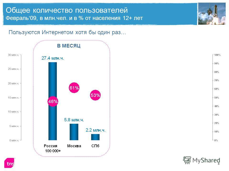 4 Общее количество пользователей Февраль09, в млн.чел. и в % от населения 12+ лет Пользуются Интернетом хотя бы один раз… В МЕСЯЦВ СУТКИ