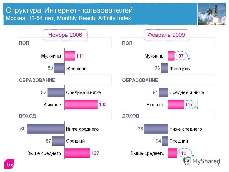 6 Структура Интернет-пользователей Москва, 12-54 лет, Monthly Reach, Affinity Index Ноябрь 2006Февраль 2009