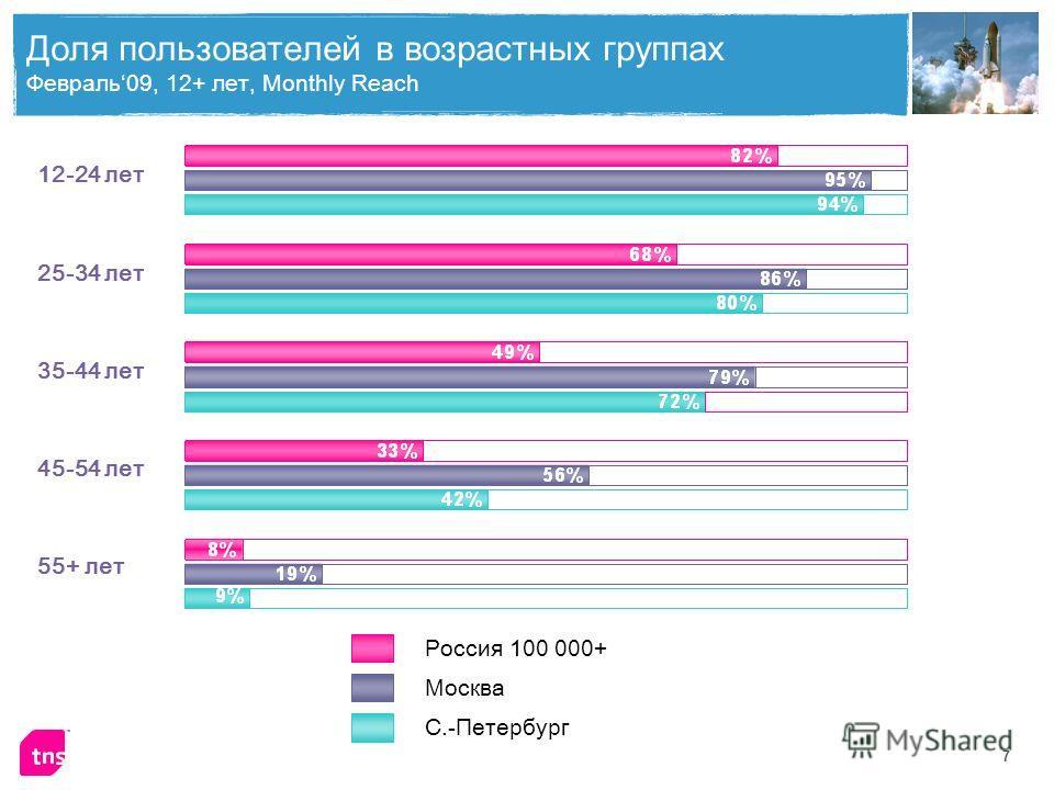 7 Доля пользователей в возрастных группах Февраль09, 12+ лет, Monthly Reach 12-24 лет 25-34 лет 35-44 лет 45-54 лет 55+ лет Россия 100 000+ Москва С.-Петербург