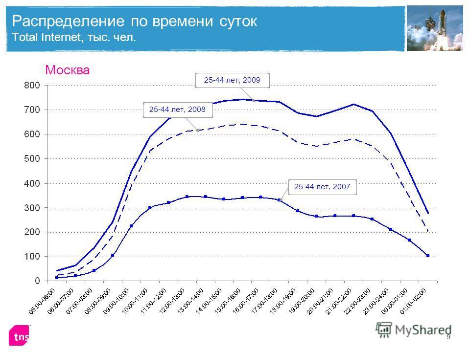 9 Распределение по времени суток Total Internet, тыс. чел. Москва 25-44 лет, 200825-44 лет, 200725-44 лет, 2009