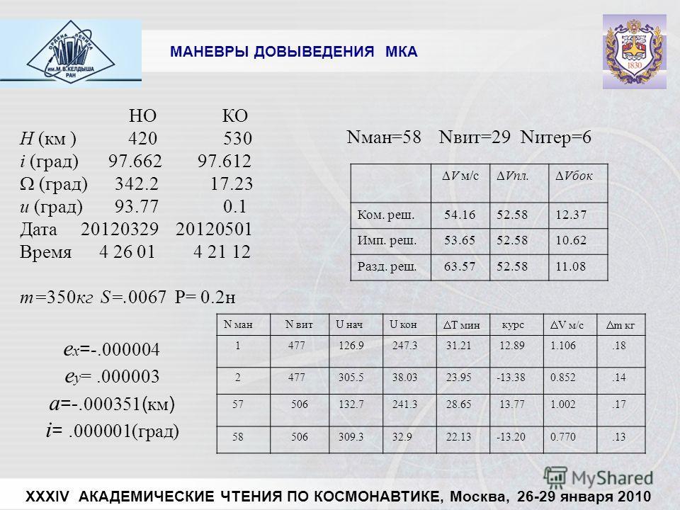 XXXIV АКАДЕМИЧЕСКИЕ ЧТЕНИЯ ПО КОСМОНАВТИКЕ, Москва, 26-29 января 2010 МАНЕВРЫ ДОВЫВЕДЕНИЯ МКА НО КО H (км ) 420 530 i (град) 97.662 97.612 (град) 342.2 17.23 u (град) 93.77 0.1 Дата 20120329 20120501 Время 4 26 01 4 21 12 m=350кг S=.0067 P= 0.2н V м/