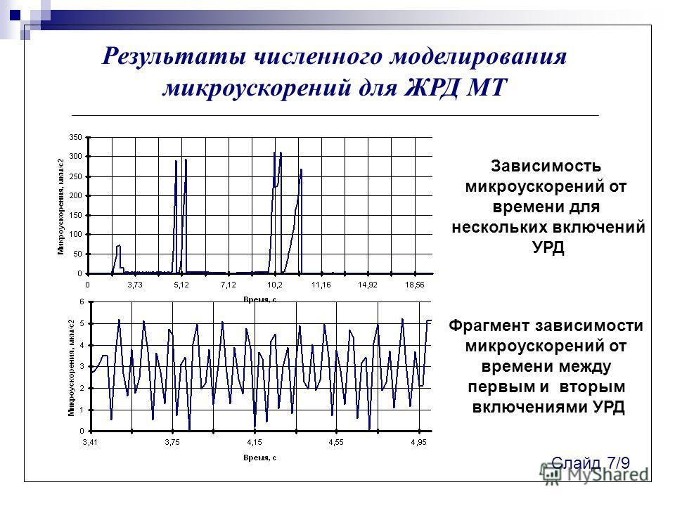 Результаты численного моделирования микроускорений для ЖРД МТ Слайд 7/9 Зависимость микроускорений от времени для нескольких включений УРД Фрагмент зависимости микроускорений от времени между первым и вторым включениями УРД