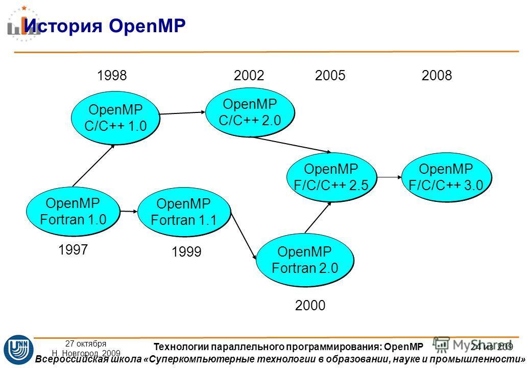 Всероссийская школа «Суперкомпьютерные технологии в образовании, науке и промышленности» 27 октября Н. Новгород, 2009 Технологии параллельного программирования: OpenMP 24 из 209 История OpenMP OpenMP Fortran 1.1 OpenMP C/C++ 1.0 OpenMP Fortran 2.0 Op