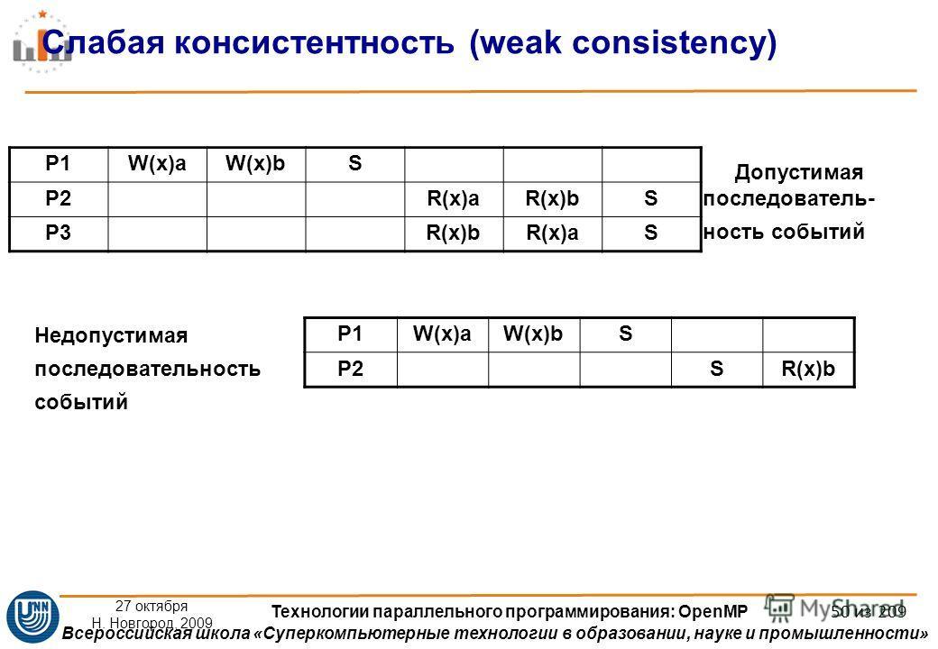 Всероссийская школа «Суперкомпьютерные технологии в образовании, науке и промышленности» 27 октября Н. Новгород, 2009 Технологии параллельного программирования: OpenMP 50 из 209 P1W(x)aW(x)bS P2R(x)aR(x)bS P3R(x)bR(x)aS Допустимая последователь- ност