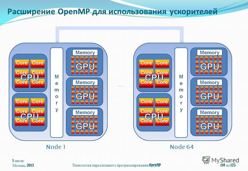 1 июля Москва, 2013Технология параллельного программирования OpenMP110 из 125 Расширение OpenMP для использования ускорителей … Node 1Node 64