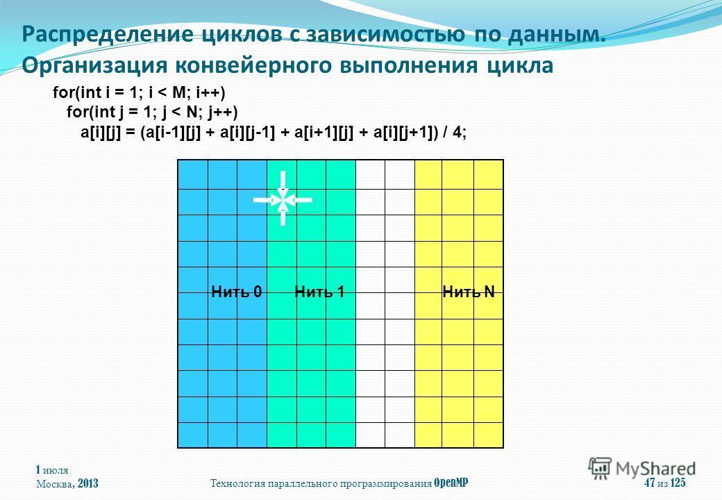 for(int i = 1; i < M; i++) for(int j = 1; j < N; j++) a[i][j] = (a[i-1][j] + a[i][j-1] + a[i+1][j] + a[i][j+1]) / 4; 1 июля Москва, 2013 Технология параллельного программирования OpenMP 47 из 125 Распределение циклов с зависимостью по данным. Организ