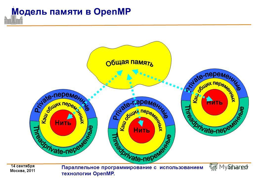 14 сентября Москва, 2011 Параллельное программирование с использованием технологии OpenMP. 41 из 137 001 Модель памяти в OpenMP Нить 001 Нить 001 Нить