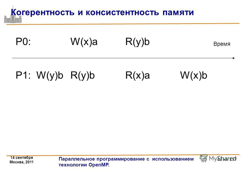 14 сентября Москва, 2011 Параллельное программирование с использованием технологии OpenMP. 42 из 137 Когерентность и консистентность памяти P0:P0:W(x)aR(y)b Время P1: W(y)bR(y)bR(x)aW(x)b
