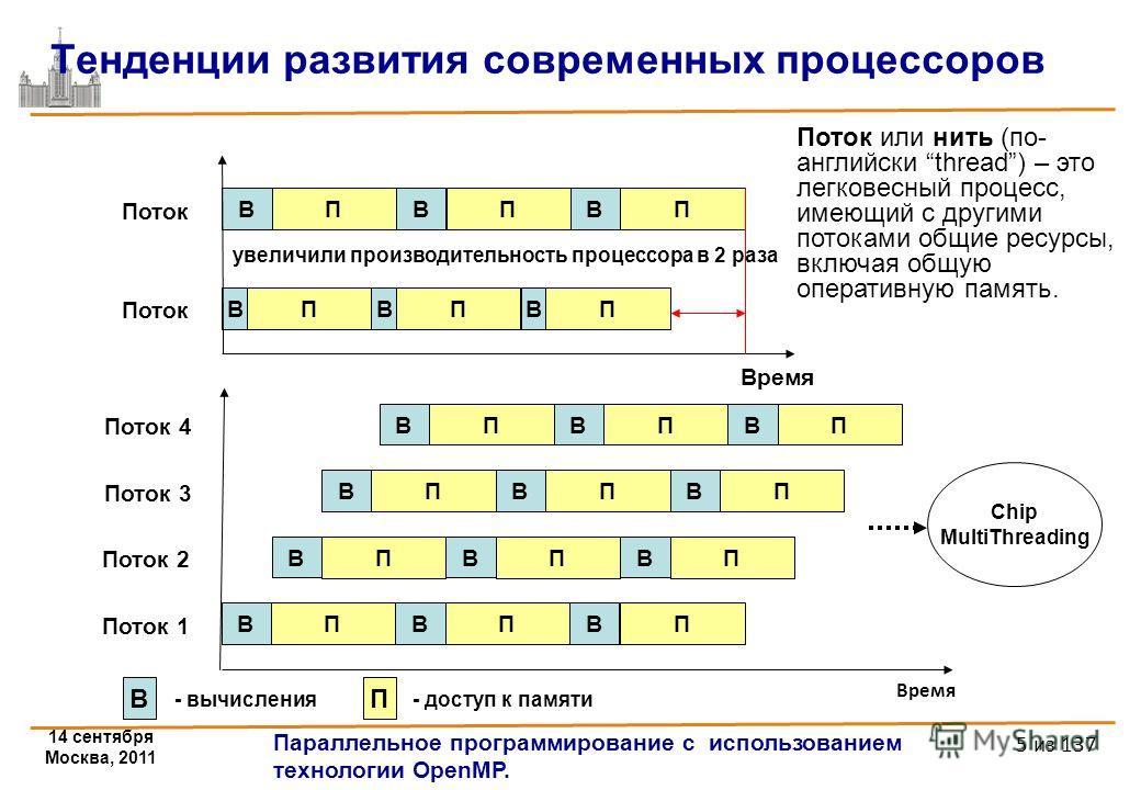 14 сентября Москва, 2011 Параллельное программирование с использованием технологии OpenMP. 5 из 137 Время Тенденции развития современных процессоров В П В П В П В П В П В П Поток Время В П В П В П Поток 1 В П В П В П В П В П В П В П В П В П Поток 2 П