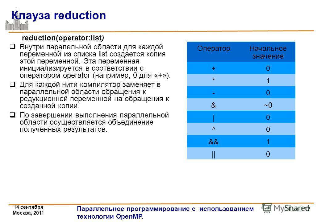 14 сентября Москва, 2011 Параллельное программирование с использованием технологии OpenMP. 61 из 137 Клауза reduction reduction(operator:list) Внутри паралельной области для каждой переменной из списка list создается копия этой переменной. Эта переме