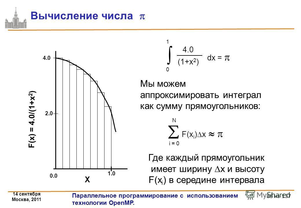 14 сентября Москва, 2011 Параллельное программирование с использованием технологии OpenMP. 88 из 137 Вычисление числа 4.0 (1+x 2 ) dx = 0 1 F(x i ) x i = 0 N Мы можем аппроксимировать интеграл как сумму прямоугольников: Где каждый прямоугольник имеет