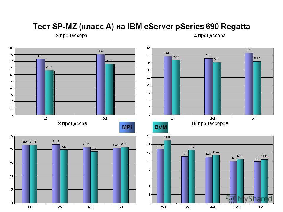 DVM Тест SP-MZ (класс A) на IBM eServer pSeries 690 Regatta MPI