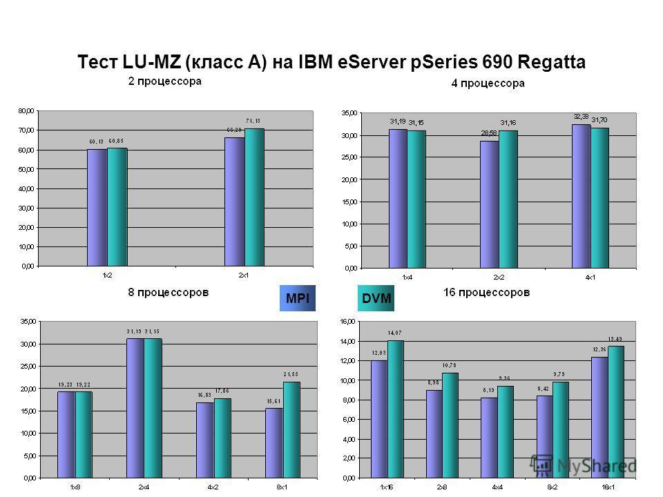 Тест LU-MZ (класс A) на IBM eServer pSeries 690 Regatta DVMMPI