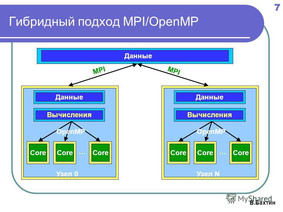 7 В.Бахтин Гибридный подход MPI/OpenMP Данные Core Данные Вычисления Core … Узел 0 OpenMP Core Данные Вычисления Core … Узел N OpenMP MPI