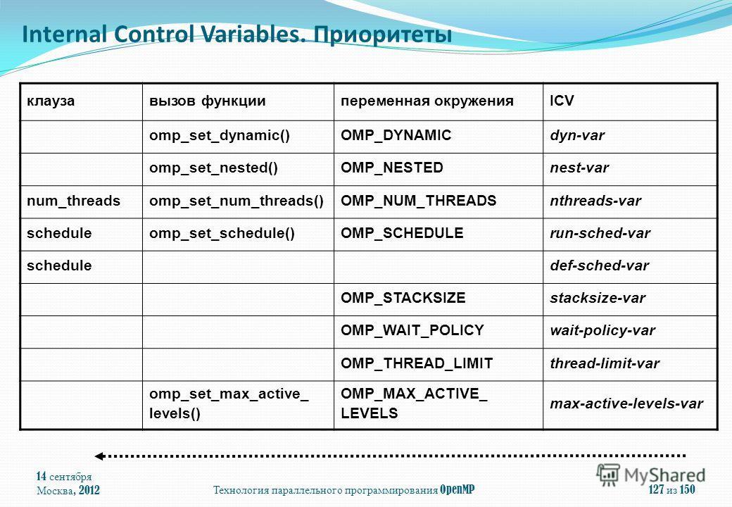 14 сентября Москва, 2012Технология параллельного программирования OpenMP127 из 150 клаузавызов функциипеременная окруженияICV omp_set_dynamic()OMP_DYNAMICdyn-var omp_set_nested()OMP_NESTEDnest-var num_threadsomp_set_num_threads()OMP_NUM_THREADSnthrea