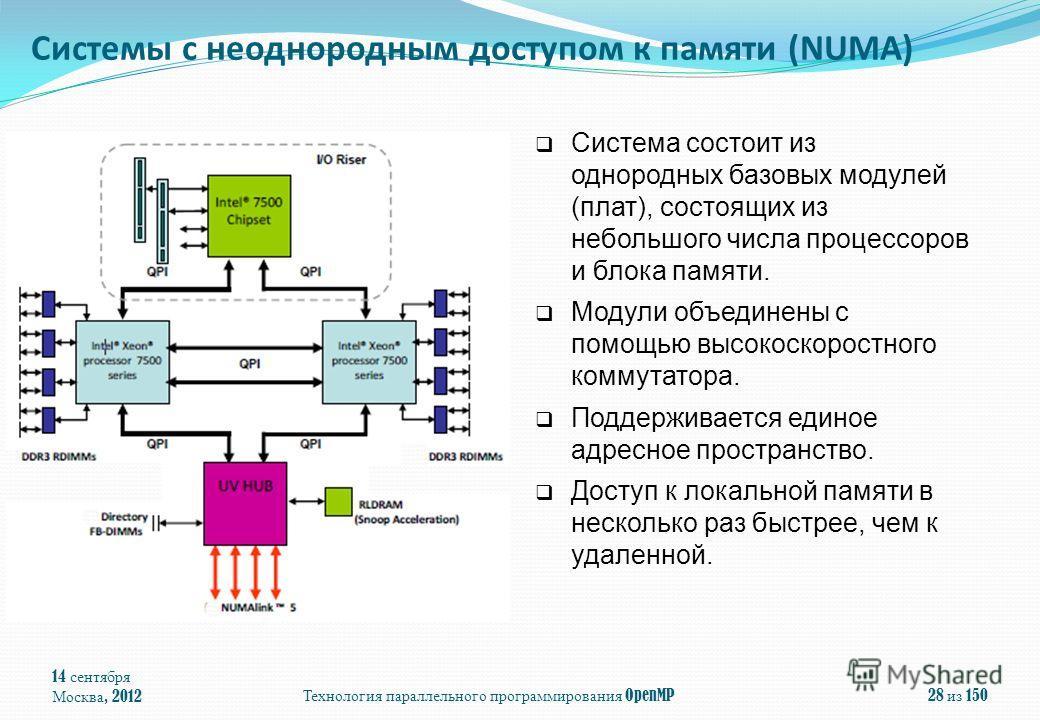 14 сентября Москва, 2012Технология параллельного программирования OpenMP28 из 150 Система состоит из однородных базовых модулей (плат), состоящих из небольшого числа процессоров и блока памяти. Модули объединены с помощью высокоскоростного коммутатор