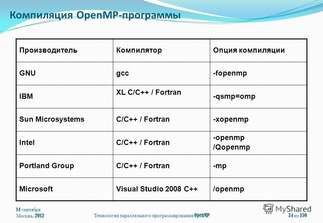 14 сентября Москва, 2012 Технология параллельного программирования OpenMP 34 из 150 ПроизводительКомпиляторОпция компиляции GNUgcc-fopenmp IBM XL C/C++ / Fortran -qsmp=omp Sun MicrosystemsC/C++ / Fortran-xopenmp IntelC/C++ / Fortran -openmp /Qopenmp