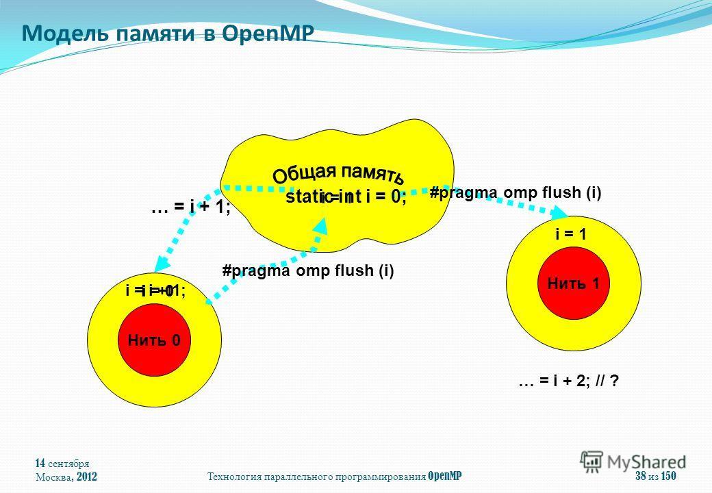 14 сентября Москва, 2012 Технология параллельного программирования OpenMP 38 из 150 Модель памяти в OpenMP 001 Нить 0 001 Нить 1 static int i = 0; … = i + 1; i = i + 1; i = 0 i = 1 … = i + 2; // ? #pragma omp flush (i) i = 1