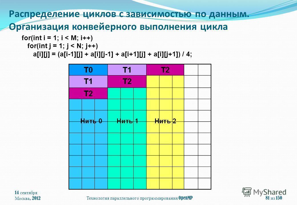 for(int i = 1; i < M; i++) for(int j = 1; j < N; j++) a[i][j] = (a[i-1][j] + a[i][j-1] + a[i+1][j] + a[i][j+1]) / 4; 14 сентября Москва, 2012 Технология параллельного программирования OpenMP 81 из 150 Распределение циклов с зависимостью по данным. Ор